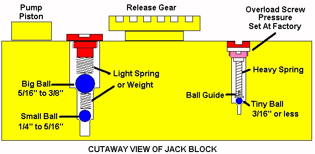 Jack Block Cutaway w/Check Valves